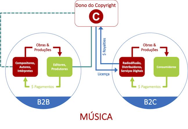Gráfico sobre a indústria da música que mostra as relações entre os conjuntos B2B e B2, descritas mais adiante.