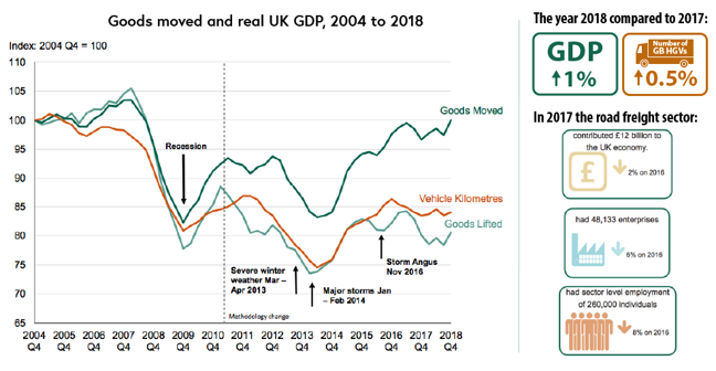 Graph of UK GDP growth compared with the number of goods vehicles registered for commercial usage through the operator licensing system. With the year numbers between 2004 and 2018 along the x-axis and the index of vehicle miles along the y-axis. There is a clear correlation between UK GDP growth and goods vehicle registered for commercial use; when GDP decreases, the measures of transport also decrease. The measures of transport recorded here are goods moved, vehicle kilometres and goods lifted. These measures all experienced a sharp decrease during the recession in 2009, as well as when there was severe weather March to April 2013, major storms January to February 2014, and Storm Angus in November 2016. In 2018, GDP was 1% higher and the number of HGVs was 0.5% higher than in 2017. In 2017, the road freight sector contributed £12 billion to the UK economy, down by 2% from 2016. In 2017, the road freight sector had 48,133 enterprises, down 6% from 2016, and the road freight sector in 2017 had sector-level employment of 260,000 individuals, down 8% from 2016. (Department for Transport 2019)