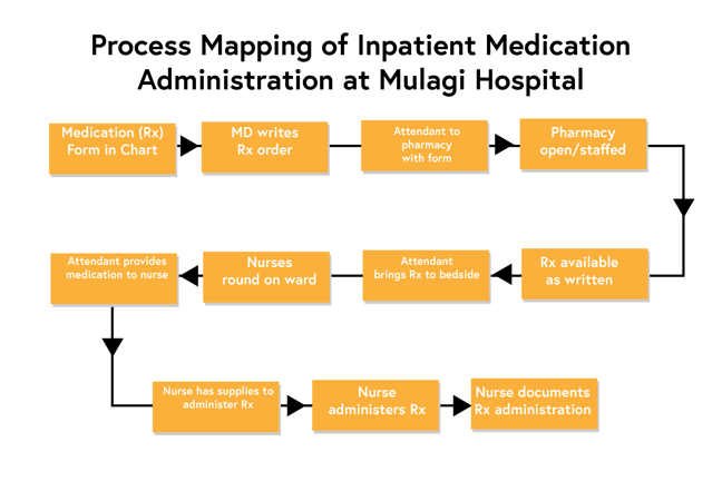 An example of a process map. This example relates to the process mapping of impatient medication administration at Mulagi Hospital. The process map is linear in nature; each block of the process map leads onto another block with the use of arrows. In this example, the map starts with medication (Rx) form in chart, followed by MD writes Rx order, followed by attendant to pharmacy with form, followed by pharmacy open/staffed, followed by Rx available as written, followed by attendant brings Rx to bedside, followed by nurses round on ward, followed by attendant provides medication to nurse, followed by nurse has supplies to administer Rx, followed by burse administers Rx, followed by nurse documents Rx administration.