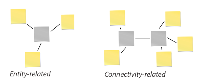 Entity-related and connectivity related