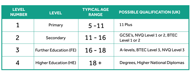 A table. 1st row: Level number, Level, Typical age, Possible (UK) qualification. 2nd row: 1, Primary, 5-11, 11+. 3rd row: 2, Secondary, 11-16, GCSE's, NVQ Level 1or 2, BTEC Level 1 or 2. 4th row: 3, Further Education (FE), 16-18,  A-levels, BTEC Level 3, NVQ Level 3. 5th row: 4 and above, Higher Education (HE), 18 and above, Degrees, Higher National Diplomas (HNDs)