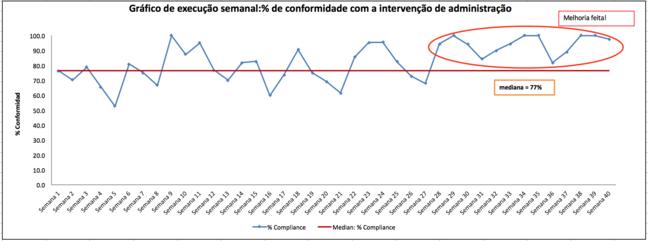 Este é o gráfico de execução criado pela entrada de dados no modelo. Ele é intitulado Gráfico de execução semanal: % de conformidade com a intervenção de stewardship. O eixo y mostra o % de conformidade variando de 0 a 100 e o eixo x registra as semanas de 1 a 40. O gráfico mostra que melhorias foram feitas em conformidade entre a semana 28-40
