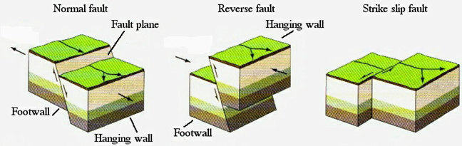 Displaying the movement of two blocks of Earth at normal, reverse and strike slip faults. At normal faults plates move away from one another and one block slips vertically downwards relative to the other. At reverse faults plates collide and one block moves vertically upwards relative to the other. At strike-slip faults two plates slide horizontally past one another and one block slips horizontally relative to the other.