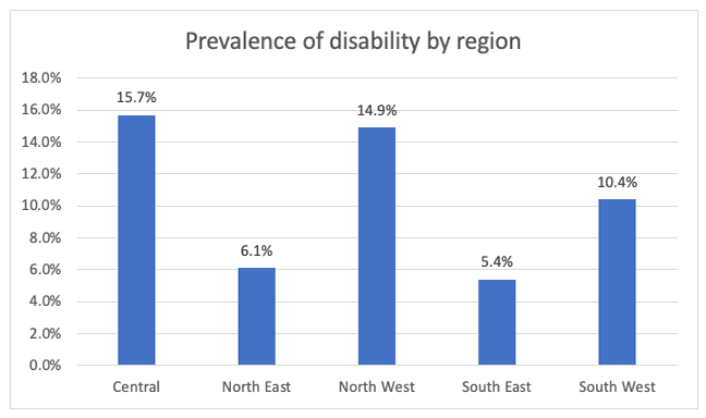 Bar chart showing the prevalence of disability by different regions in Guatemala. The prevalence ranged between 5.4% in the South East, to 15.7% in the Central region