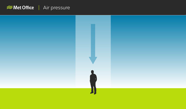 Diagram showing a man with a column of air above his head weighing down on him indicated by a large blue arrow in the downward direction