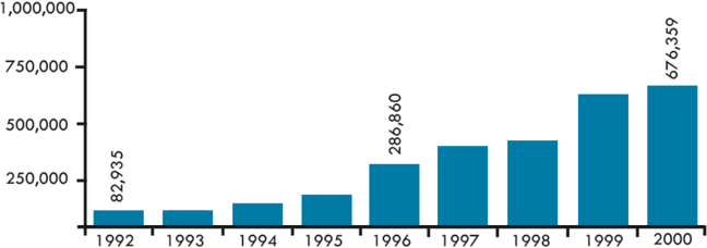 The number of antibiotics distributed rose each year between 1992 and 2000