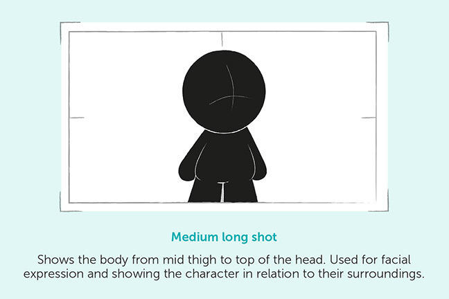 Medium long shot - Shows the body from mid thigh to top of the head. Used for facial expression and showing the character in relation to their surroundings.