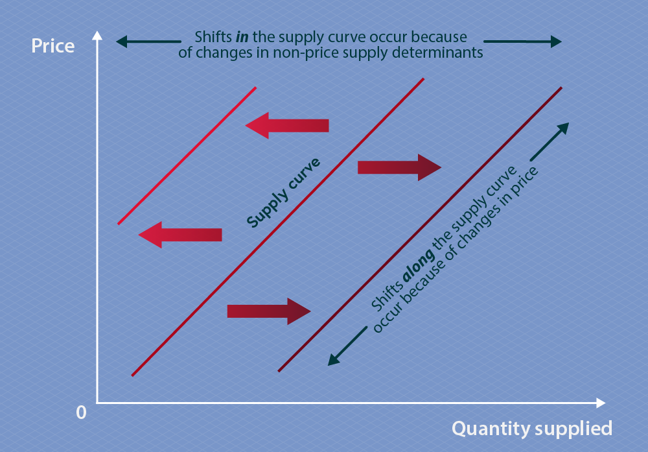 This graph is the same as the supply graph above, but with two additional lines, identical in shape but in a different position. The first line is to the left of the original supply line, while the second line is to the right. These lines indicate that a change in determinants of supply move the supply curve to the left or right. Shifts along the supply line occur because of changes in price. A tax that raises the price of transport would therefore result in a movement along the supply line.
