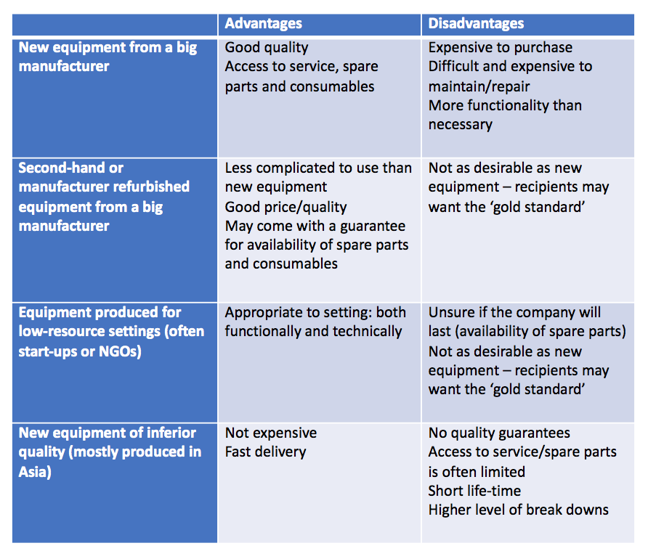A table showing the general advantages and disadvantages of each option when sourcing equipment. 3 column table with the titles: Options, Advantages and Disadvantages. Option 1: New equipment from a big manufacturer. Advantages: Good quality, Access to service, spare parts and consumables. Disadvantages: Expensive to purchase, Difficult and expensive to maintain/repair, More functionality. Option 2: Second-hand or manufacturer refurbished equipment from a big manufacturer. Advantages: Less complicated to use than new equipment, Good price/quality, May come with a guarantee for availability of spare parts and consumables. Disadvantages:  Not as desirable as new equipment – recipients may want the 'gold standard'. Option 3: Equipment produced for low-resource settings (often star-ups or NGOs). Advantages: Appropriate to setting: Both functionally and technically. Disadvantages: Unsure if the company will last (availability of spare parts), Not as desirable as new equipment – recipients may want to the 'gold standard'. Option 4: New equipment of inferior quality (mostly produced in Asia). Advantages: Not expensive, Fast delivery. Disadvantages: No quality guarantees, Access to service/spare parts is often limited, Short life-time, Higher level of break downs.
