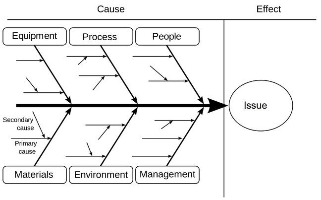 Cause and effect diagram
