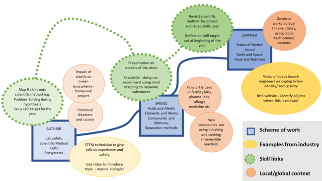 Careers Learning Journey represented visually. Each term represented as a box, surrounded by circles showing examples from industry, skill links and local/global context. Skill links are connected to show progression.