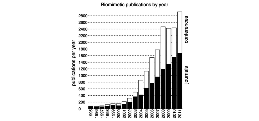 A bar chart showing biomimetic publications by year. The y-axis represents publications by year, ranging from 0 to 2,800. The x-axis represents the years 1995 to 2011. Each bar on the chart is divided into two parts, a black bar indicating the proportion of publications that are journal papers and a white bar indicating the proportion in books and conferences. The number of papers in 1995 is very low, sitting at approximately 100, the majority of which are journal papers. These numbers of papers remain very similar, under 200, until 2001. The number of books/conference publications raises slightly during htis period. After 2001 numbers of publications begin increasing steeply until 2008 where they peak at just over 2,400 in total, or 1,200 journal papers and 1,200 books and conference publications. Numbers stabilise in 2009 and 2010, before rising to over 2,800 in 2011, or just over 1,600 journal articles and 1,200 books and conference publications.