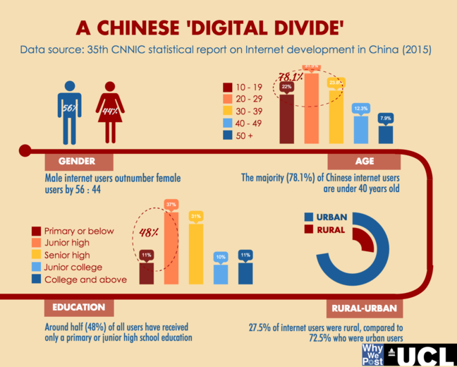 An infographic that shows the continued existence of a digital divide in China, for example, between rural and urban populations