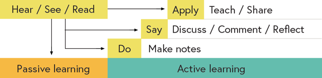 Graphic showing how learners can turn passive learning (hear, see and read) into active learning by making notes about their learning,  discussing, commenting or reflecting on their learning or teaching or sharing their learning
