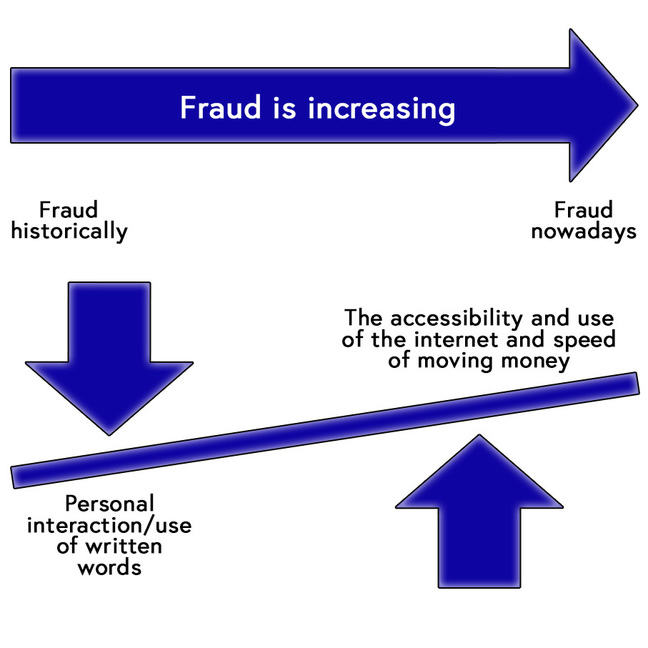 A schematic diagram illustrating the balance increase and shift between fraud historically and fraud nowadays. Historically: drivers were personal interaction/use of written words. Nowadays: drivers are linked to the accessibility, use of the internet and speed of money movement