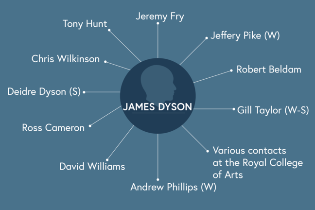 The image represents James Dyson's social networks, which includes the following people: James Fry, Jeffery Pike, who is a weak tie, Robert Bedlam, Gill Taylor, who went from a weak to a strong tie, various contacts at the Royal College of Arts, Andrew Phillips, who is a weak tie, David Williams, Ross Cameron, Deidre Dyson, who is a strong tie, Chris Wilkinson and Tony Hunt
