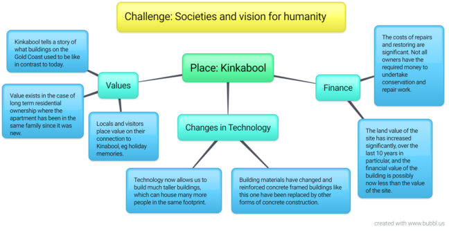 Mind-map example: Kinkabool