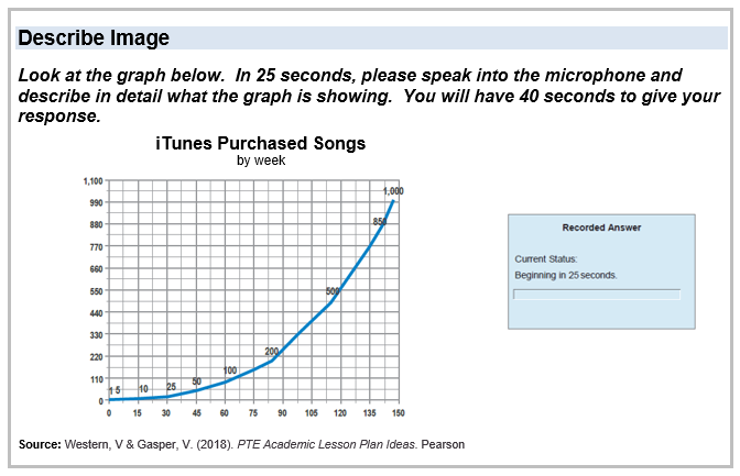 A blue line graph showing itunes purchased songs, plotted along x axis for weeks and y axis for number sold