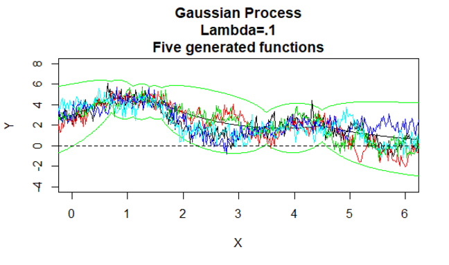 Gaussian Process 8