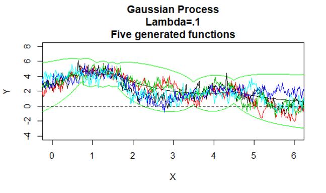 Gaussian Process 8