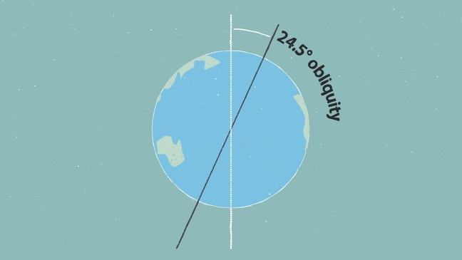 Sketch of the obliquity is the angel between Earth's axis of rotation and the normal to the Earth's plane around the sun, varying between 22.1 and 24.5.