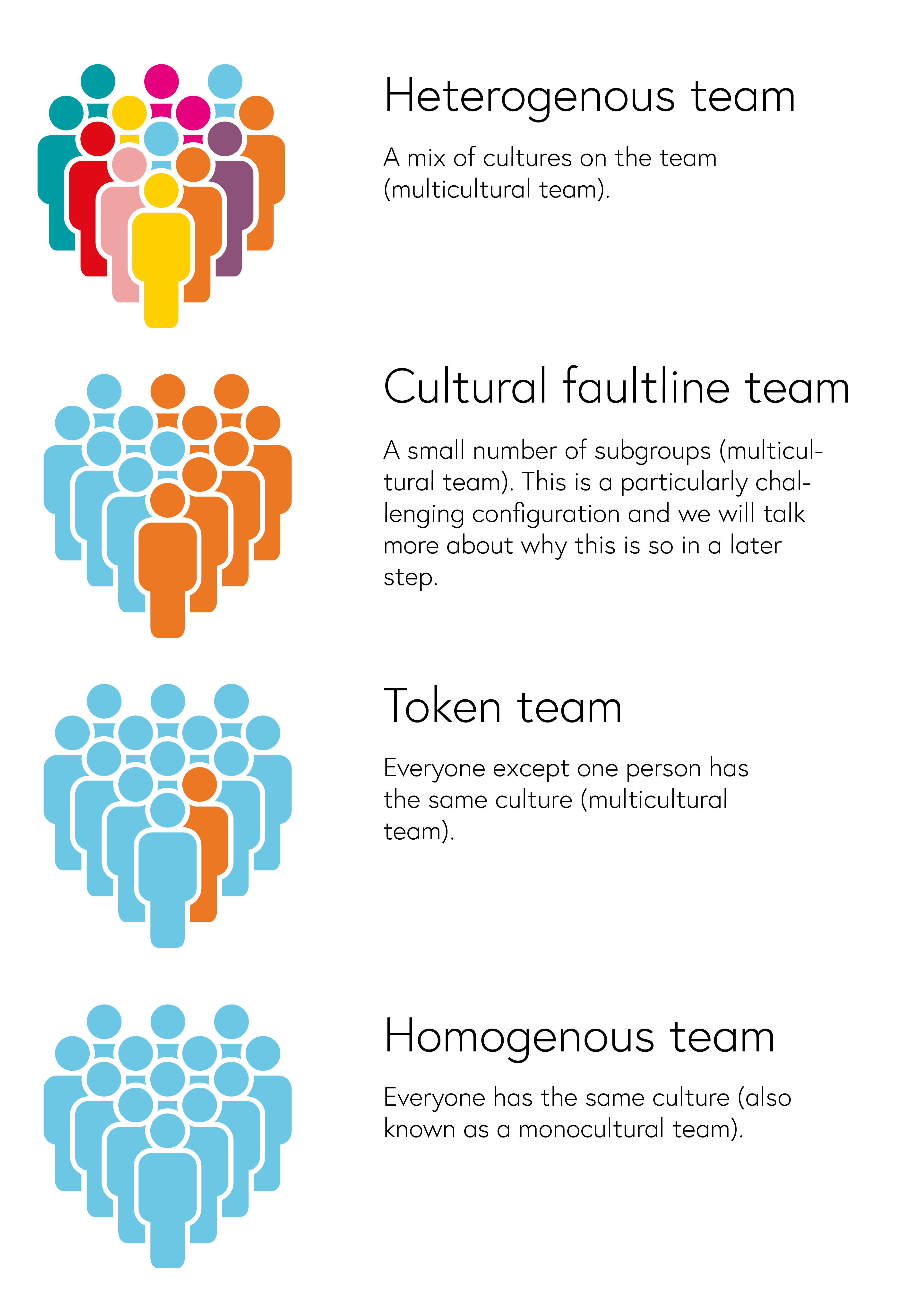 Visual representation of cultural diversity team types. Groups of people colour-coded to represent the following. Heterogenous team: A mix of different cultures; Cultural faultline team: A small number of subgroups of cultures; Token team: everybody except one person has the same culture; Homogenous team: Everyone has the same culture.