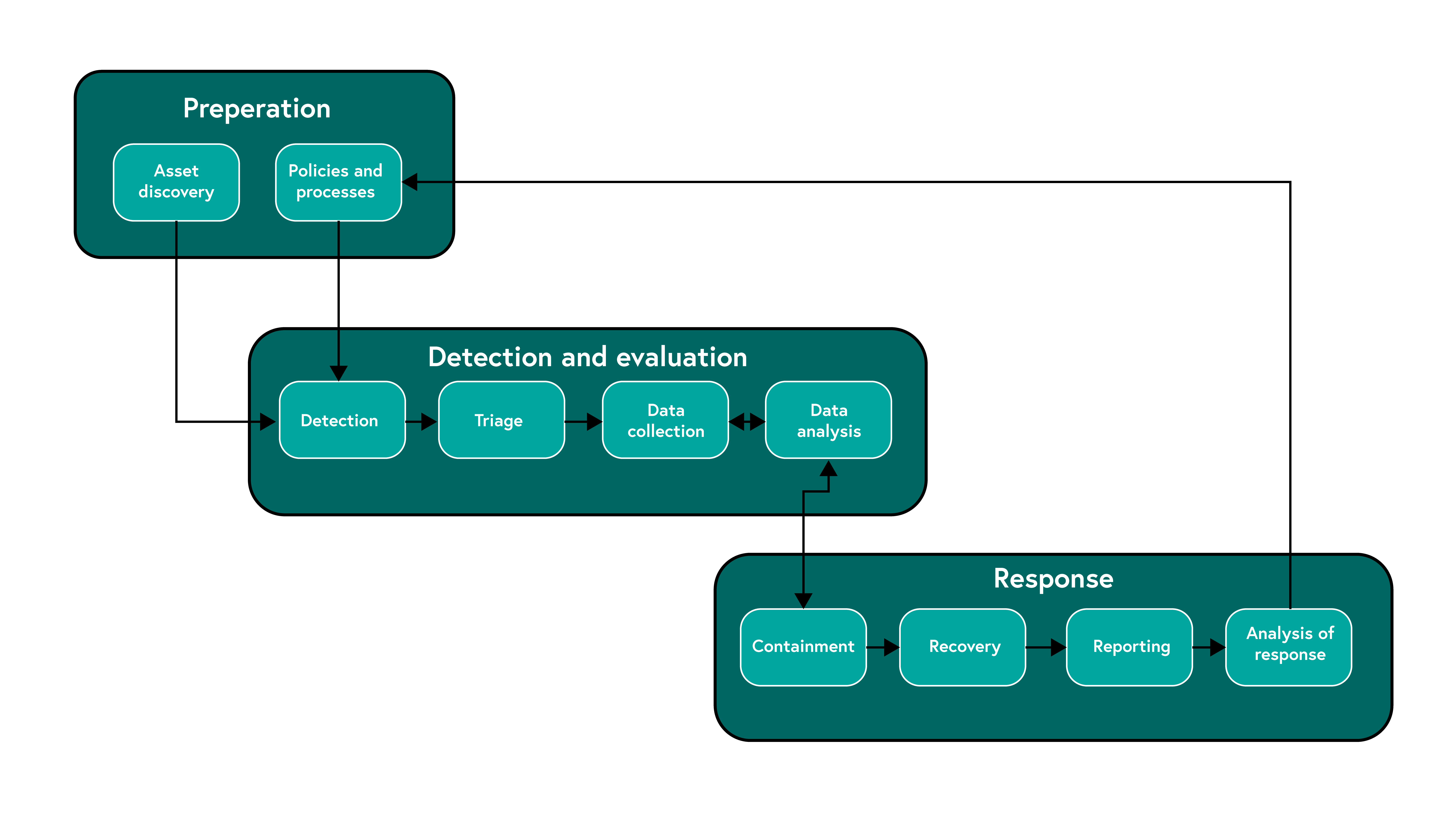 The Security Incident Response Processes split into three sections; Preparation; Detection and Evaluation; Response.