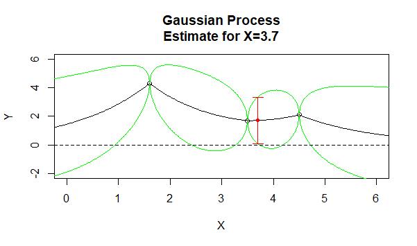 Gaussian Process 2