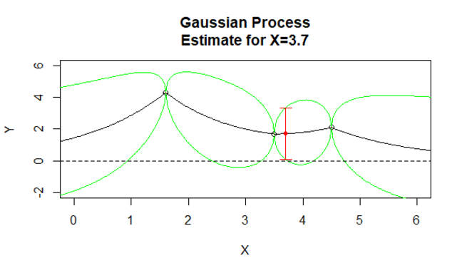 Gaussian Process 2
