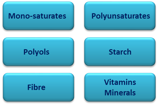 Supplementary Nutritional Labelling Declaration may include Monounsaturates, Polyunsaturates, Polyols, Starch, Fiber, Vitamins and Minerals