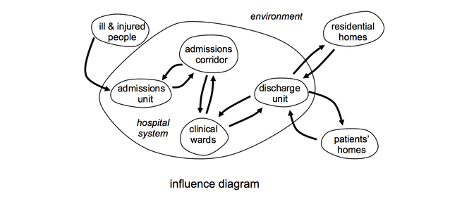 influence diagram of the hospital