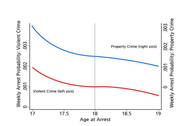 Arrest Rates by the Age of Arrest