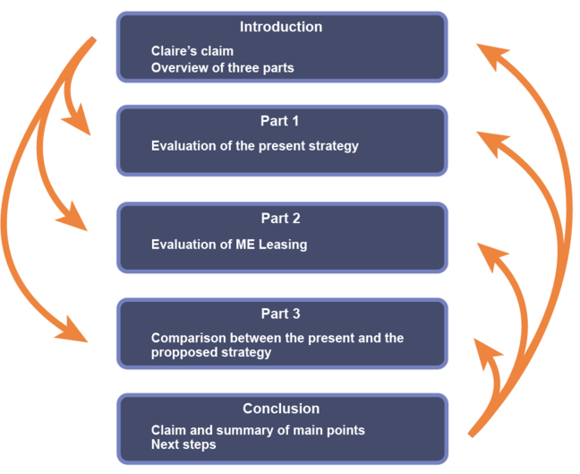 structure of Claire's presentation showing how sections refer to each other and link together: Introduction, overview; part 1, evaluation of present; part 2, Evaluation of proposal; part 3, comparison; conclusion, summary of main points.