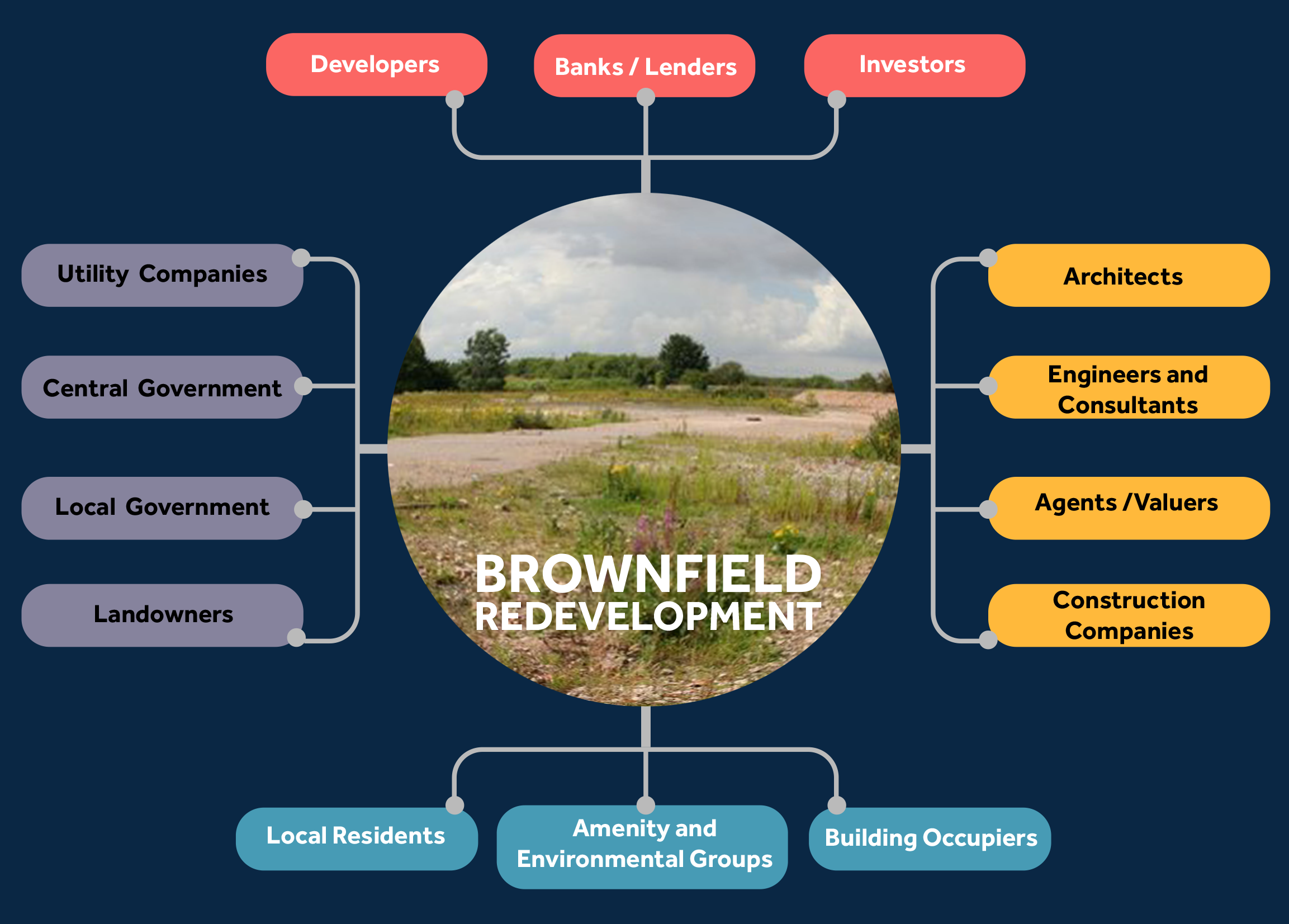 A diagram with a photo of a brownfield development in the middle and the following words surrounding the photo: in red- developers, banks/lenders and investors. In yellow: Architects, engineers and consultants, agents/valuers, and construction companies. In blue: Local residents, amenity and environmental groups, and building occupiers. In purple: Utility companies, central government, local government and landowners