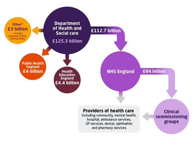 Diagram illustrating the funding flow from Parliament to NHS England