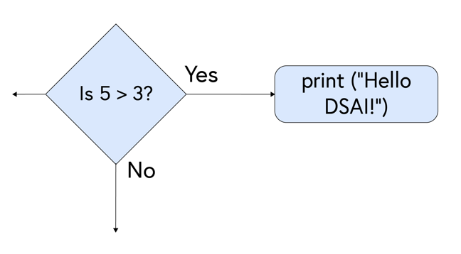 """Flowchart showing: Is 5 greater than 3? [diamond] - Yes - print (""""Hello DSAI!"""") [rectangle]"""