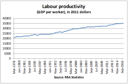 A graph which shows labour productivity increasing steadily between the years 1973 and 2016