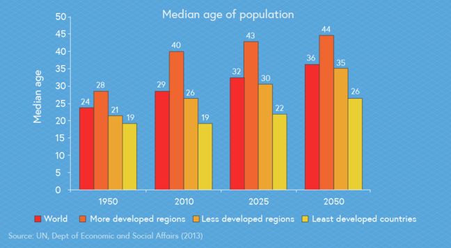 Chart showing median age of population in regions of the world. In 1950 for the world it was 24; for more developed regions it was 28; for less developed regions it was 21; for least developed countries it was 19. In 2010 for the world it was 29; for more developed regions it was 40; for less developed regions it was 26; for least developed countries it was 19. In 2025 for the world it is predicted to be 32; for more developed regions it is 43; for less developed regions it is 30; for least developed countries it is 22. In 2050 for the world it is predicted to be 26; for most developed regions it is 44; for less developed regions it is 35; for least developed countries it is 25. The course of data is from the UN, department of Economic and Social Affairs 2013