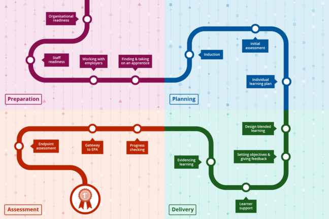 The roadmap for the apprenticeship journey