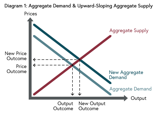Output and prices are determined where the downward-sloping Aggregate Demand (AD) and the upward-sloping Aggregate Supply (AS) curves are equal and fiscal and monetary policy expansion causes output (and prices) to rise.