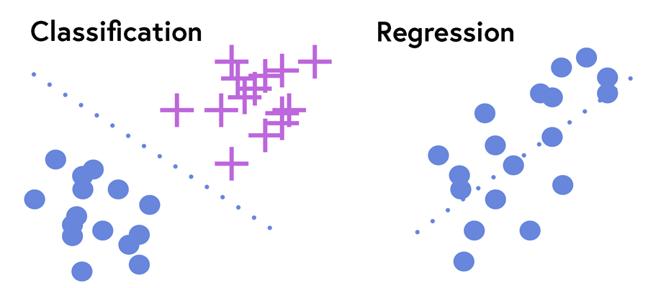 Image of classification vs regression