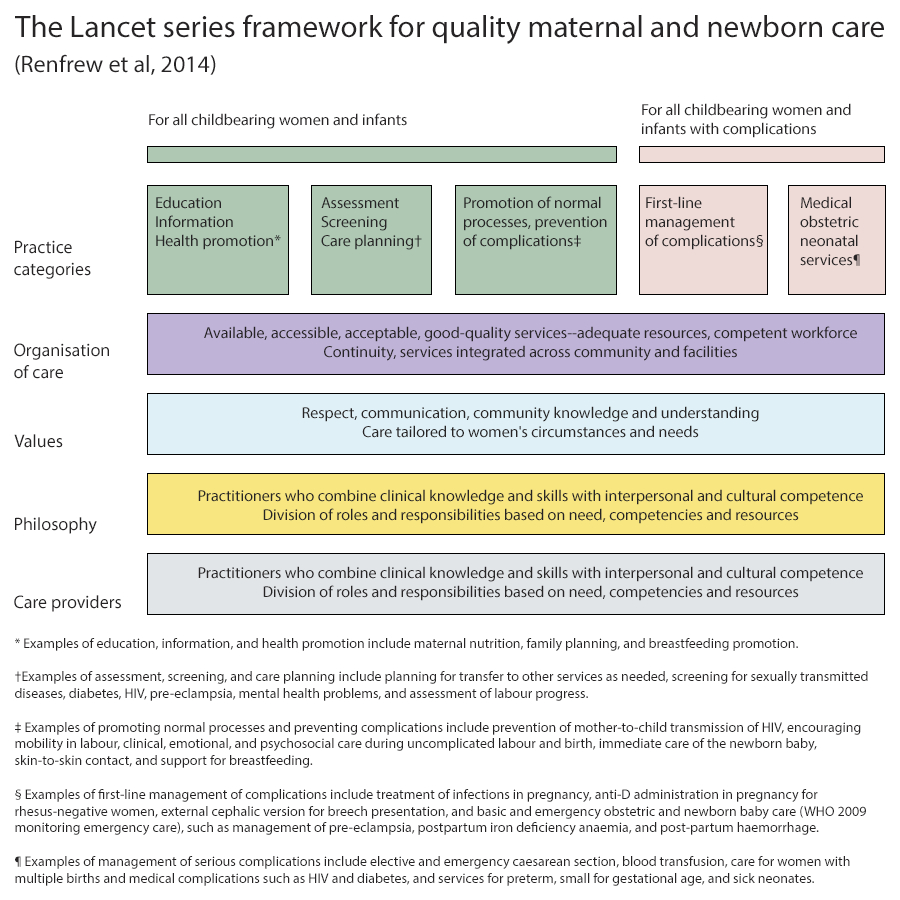 The Lancet series framework for quality maternal and newborn care