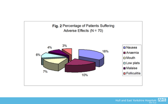 "3D pie chart showing ""Percentage of patients suffering adverse effects, n=70."" Nausea and amnesia were suffered by the highest percentage, followed by mouth, low platelets, malaise, folliculitis."