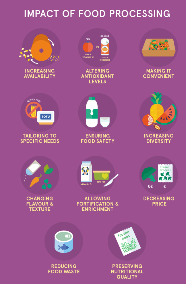 Infographic displaying 11 advantages that food processing provides: increasing availability, altering antioxidant levels, making it convenient, tailoring to specific needs, ensuring food safety, increasing diversity, changing flavour and texture, allowing fortification and enrichment, decreasing price, reducing food waste, preserving nutritional quality