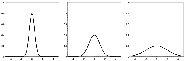 Density function of the univariate normal distribution