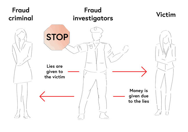 An illustrative drawing showing three people. On the left a fraud criminal, at the centre a fraud investigator and on the right a victim. An arrow goes from the fraud criminal to the victim, text above it reads: Lies are given to the victim. As second arrow points from the victim to the fraud criminal, the text above it reads: Money is given due to the lies.