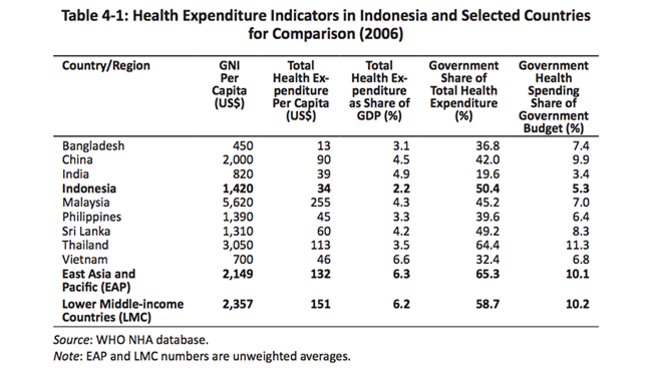 The following table shows Health Expenditure Indicators in Indonesia and Selected Countries for Comparison