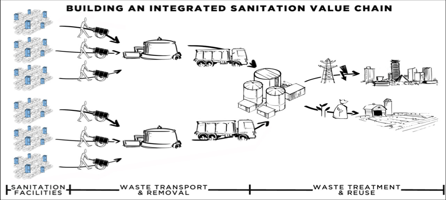 building an integrated sanitation value chain