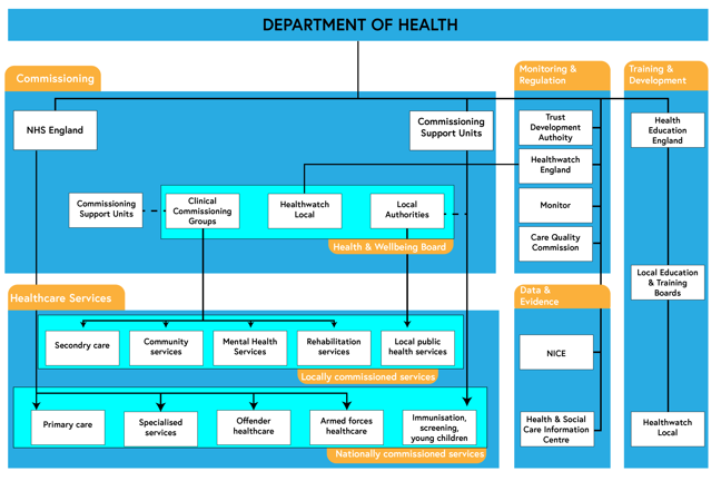 Structure of the NHS in England - an explanation of this is contained within the NHS England 2014 reference at the bottom of this step.