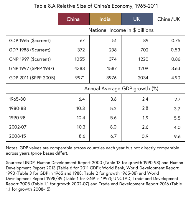Table listing the relative size of China's economy compared to the economies of India and the UK